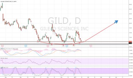 GILD: GILD Long, Bargain Price, Monthly MACD Looks Beautiful