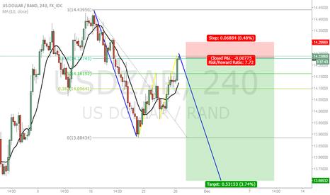 USDZAR: USDZAR 2 good reasons to short
