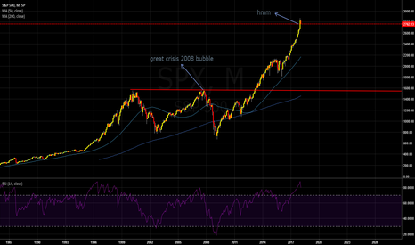 SPX: It is time for new jump down:)?
