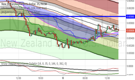 NZDUSD: start of the new cloud for uptrend