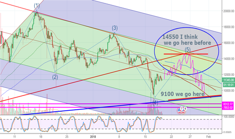 BTCUSD: Channel hoping making money look for breakout to show change in