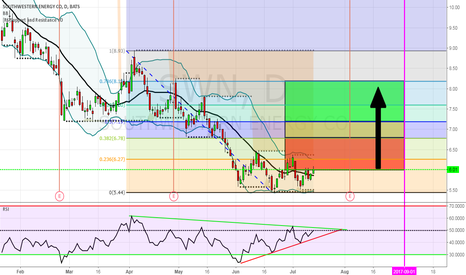 SWN: SWN- Divergence & Above 20 EMA
