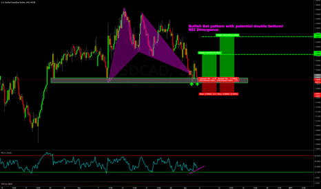 USDCAD: BAT PATTERN WITHIN TREND: POTENTIAL DOUBLE BOTTOM HIGH RR