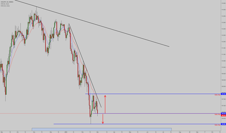 USDJPY: Will UJ be bullish from this low creating a lower degree flag?