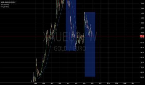 XAUEUR: Gold in EUR,weekly, short, target ~640 EUR/Oz