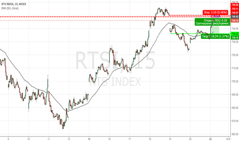 RTSI: Продажа RTS