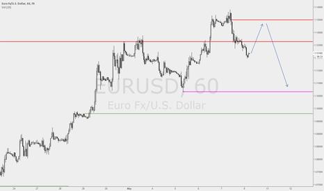 EURUSD: Time to neutralise weak longs - EURUSD