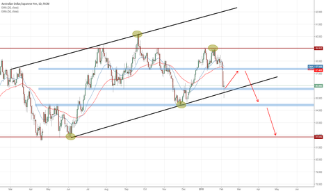 AUDJPY: Opportunity to go short for the long term