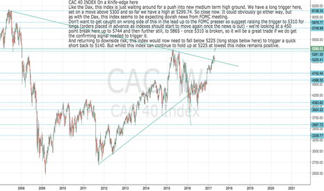 CAC: Cac 40 Index on a knife-edge here
