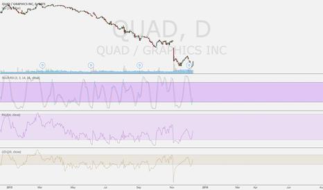"QUAD: Exactly 3 Days Ago I was all... ""I should buy QUAD stock."