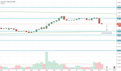 EURUSD: EUR?USD 4h/1h time frame