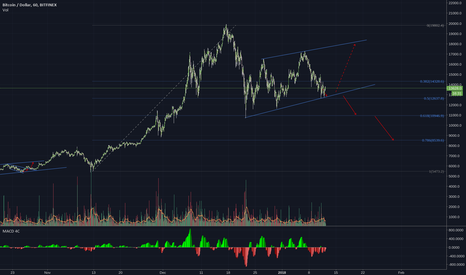 BTCUSD: BTC correction - searching for the bottom