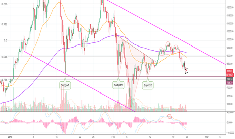 ETHUSD: Scalpel — Forceps — Suction — Ethereum On Operating Table