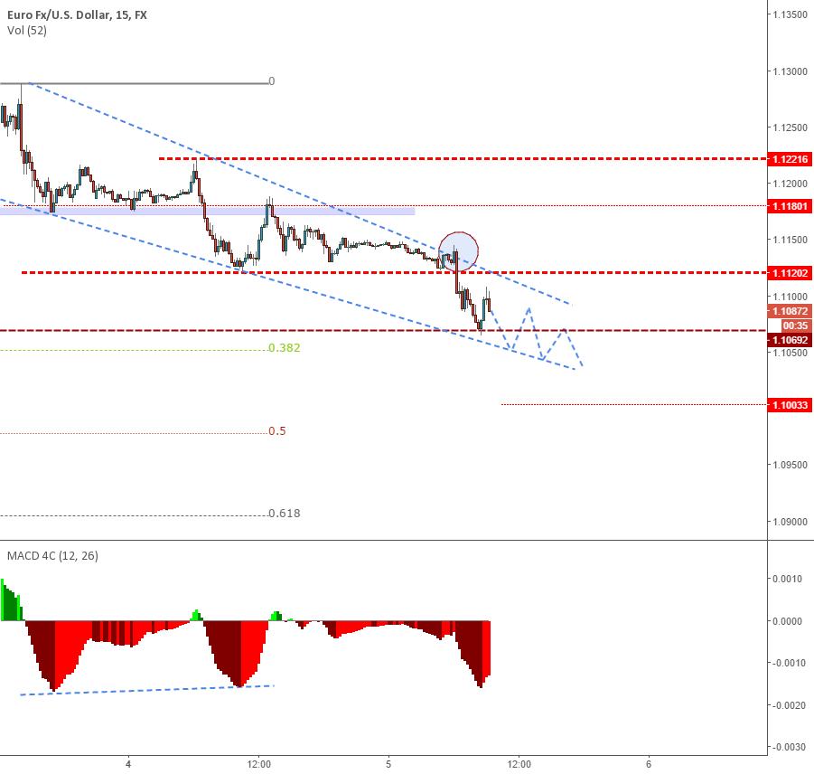 Range bars tradingview : Rate iphones