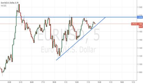 EURUSD: EURUSD 5m TF - Ascending triangle #eurusd