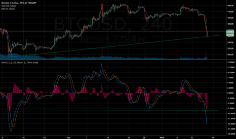 BTCUSD: we aint goin lower then here