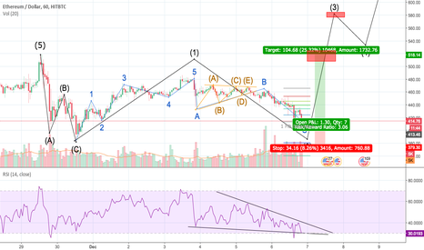 ETHUSD: ETH Long from 420 to 520; Just finished ABC Corrections.