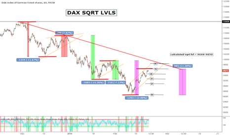 GER30: Dax respect SQRT lvls