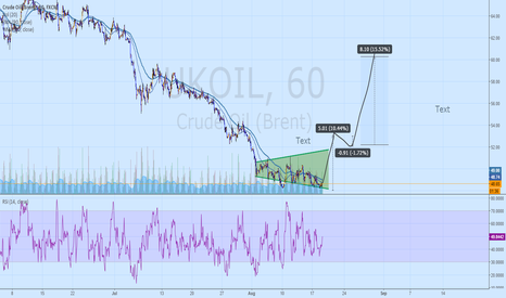 UKOIL: possible moving of OIL price in nearest weeks