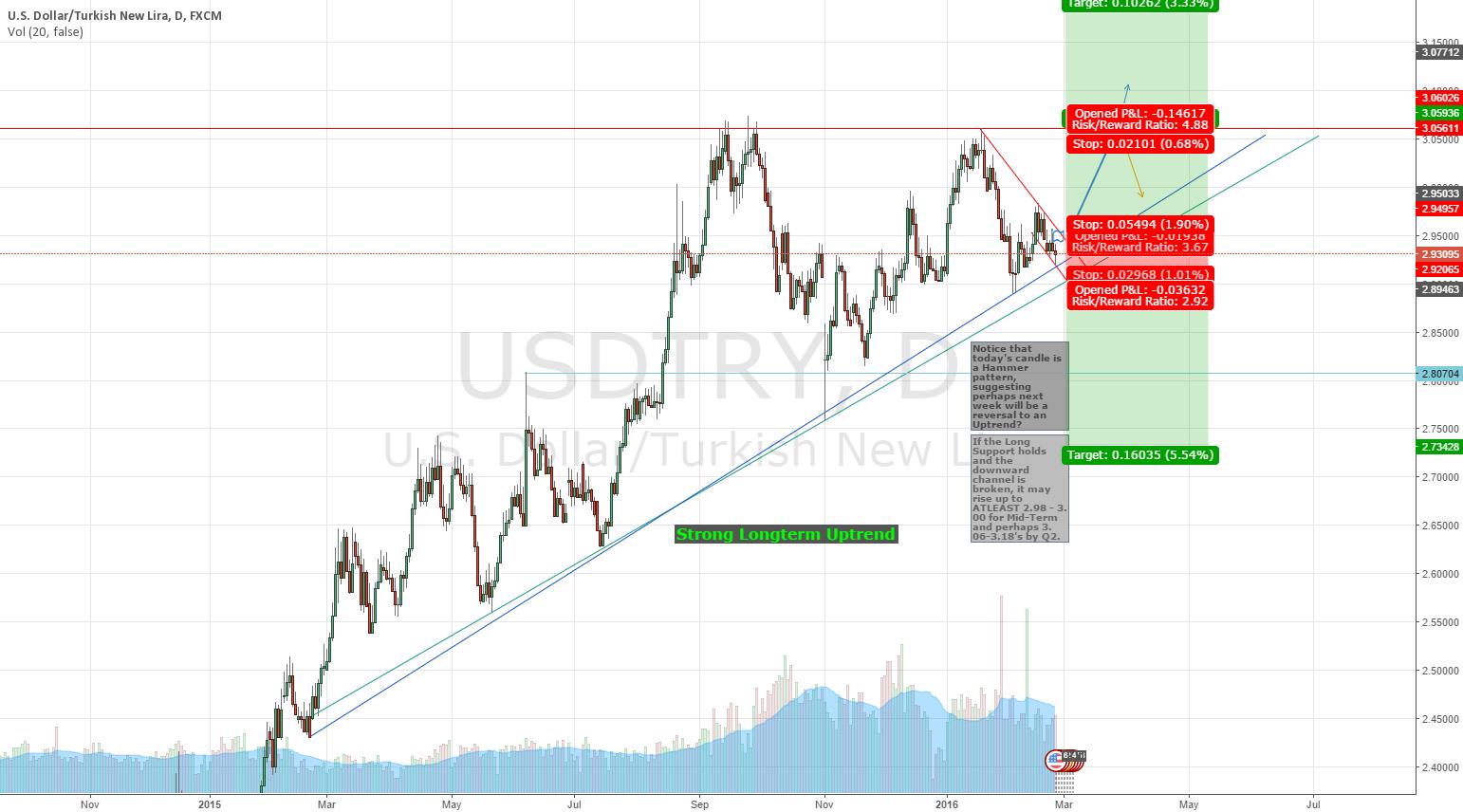 USDTRY Hitting Support? Reversal Pattern for next week?