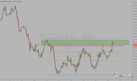 NZDUSD: short at abcd completion