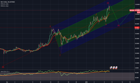 NEOUSD: NEO pullback target and possible entry point