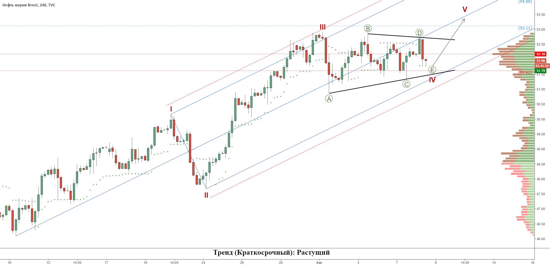 Нефть (Brent): Заключительная волна роста