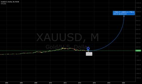 XAUUSD: long gold forecast