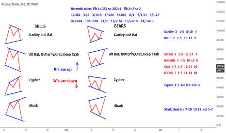 BTCUSD: Memorizing harmonic patterns