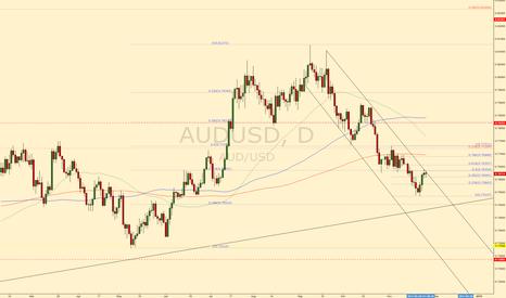 AUDUSD: AUDUSD decision time #forex #trading #audusd