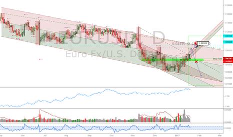 EURUSD: EURUSD: Tight stop loss long