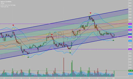 AAPL: iChannel - Channel working well. Just follow the purple channels