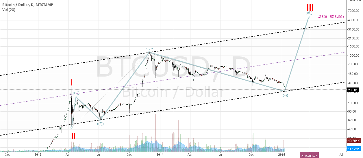 looking forward... primary wave 5 / cycle wave III target