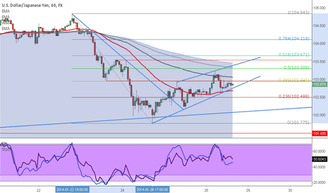 USDJPY: UJ Long if Support Lines Hold