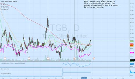 TGB:  Bullish on copper? TGB could be where to go.