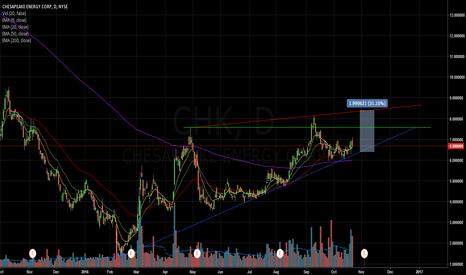CHK: $CHK possible swing