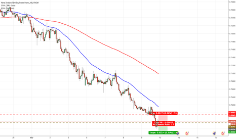 NZDCHF: Continuing Down Trend of NZDCHF