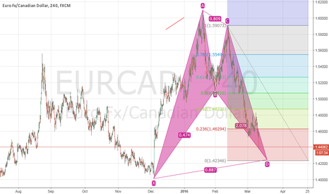EURCAD: EURCAD Bullish Pattern about to be compleated
