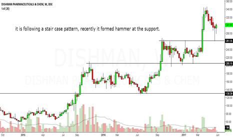 DISHMAN: dishman pharma looks bullish in medium term to long term.
