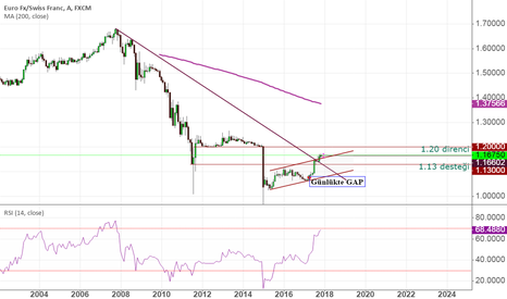 EURCHF: EURCHF Orta-Uzun Vade trend