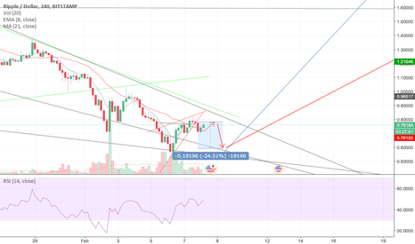 XRPUSD: XRP to edge lower