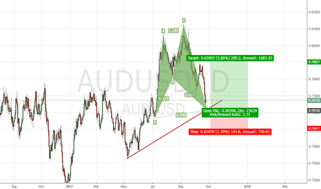 AUDUSD: Bullish Shark Pattern on Aud/Usd D1.