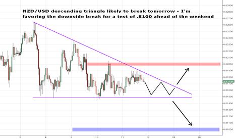 NZDUSD: NZD/USD Descending Triangle Break Imminent
