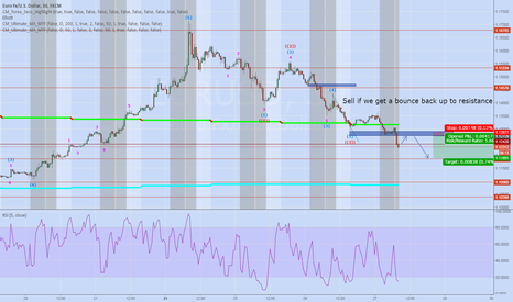 EURUSD: EURUSD 30m Short opportunity if we reach resistance