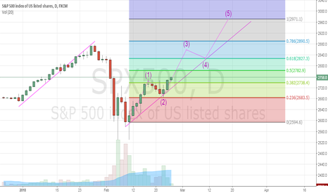 SPX500: NEW ELLIOT WAVE CONFIRMED - SPX500 GOING TO NEW HISTORIC