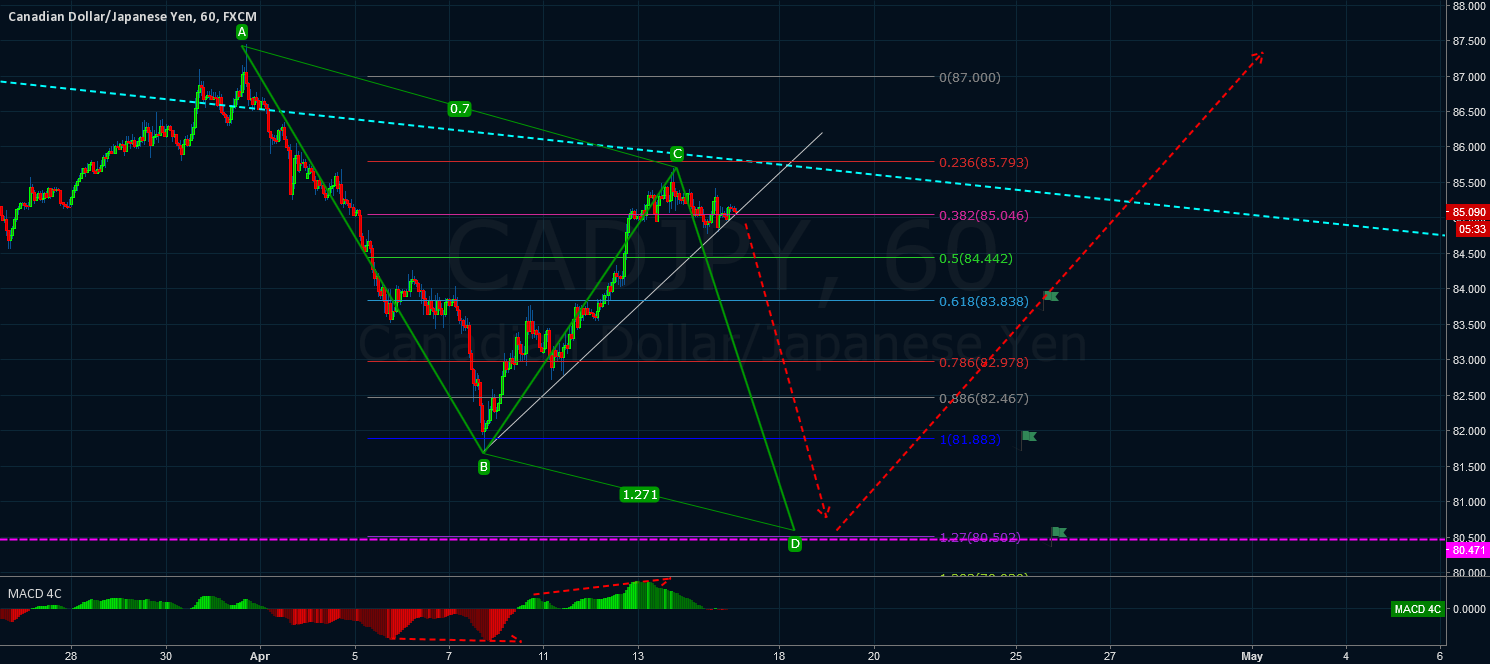 CADJPY dont miss it