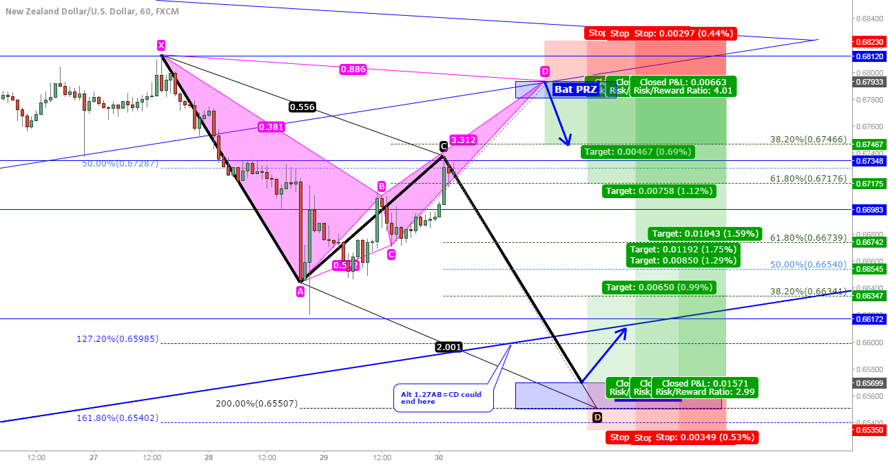 NZD/USD: Bearish bat or bullish AB=CD?
