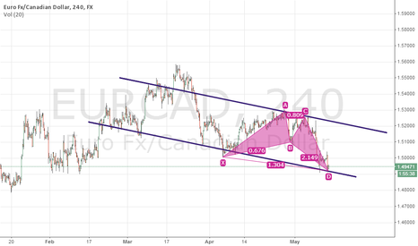 EURCAD: EURCAD Long Bullish Butterfly