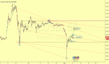 BTCUSD: Reaching the target 1 and waiting for target 2 - Dynamic range