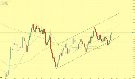 GC1!: Goldpreis erreicht 3-Monats-Hoch - Wie geht es weiter?